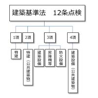19-12-11 図案 12条点検分類